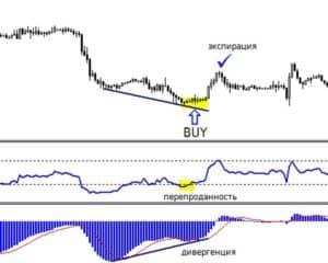 Стратегия торговли АнтиМартингейл (Парлай) для бинарных опционов