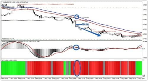 Индикатор kst для бинарных опционов форекс торговля на минутку
