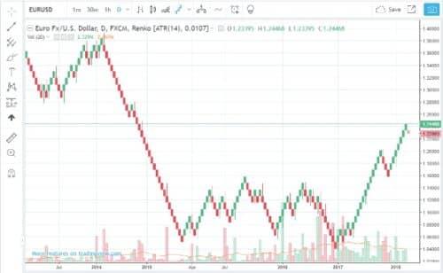 Графики ренко в бинарных опционах торговля на бинарных опционах usd rub