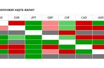Стратегия торговли по тепловой карте валют для бинарных опционов