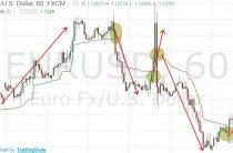 Индикатор Volatility Stop (VSTOP) — описание и настройка