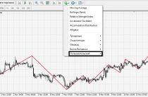 Индикатор ZigZag (ЗигЗаг) — описание и настройка