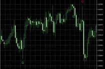 Индикатор PinBar Detector — описание и настройка