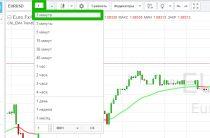 Стратегия торговли FireFly для бинарных опционов