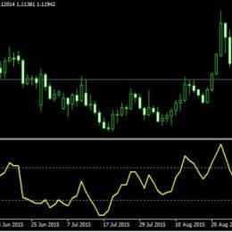 Индикатор Индекс товарного канала CCI (Commodity Channel Index) — описание и настройка