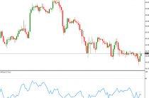 Индикатор MFI Индекс денежного потока ( Money Flow Index) — описание и настройка