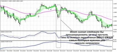 Бинарные опционы стратегии- Торговая стратегия на 1-5